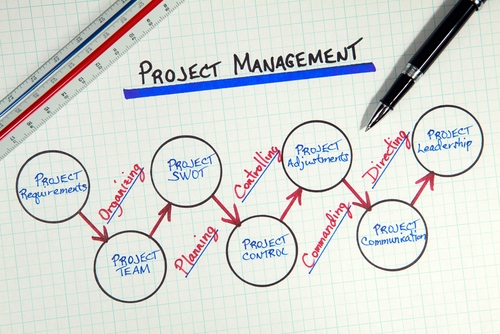 Project Management Training – Serious Inquiries Only!!!