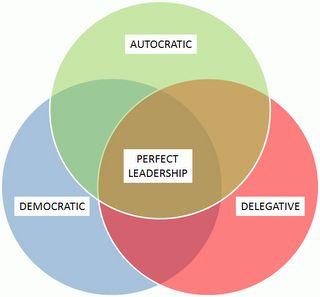 Image result for styles of leadership